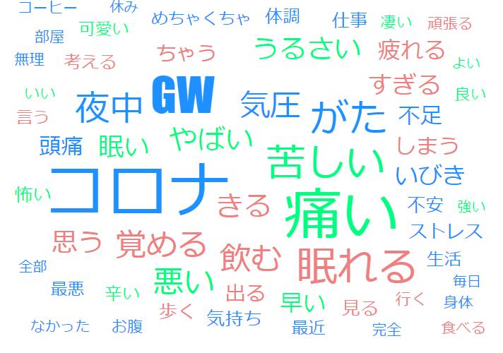 GW中の不眠の原因は「コロナによる不安」~不眠の原因リサーチ~